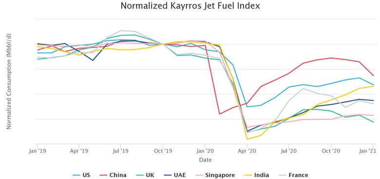 Jet Fuel Index