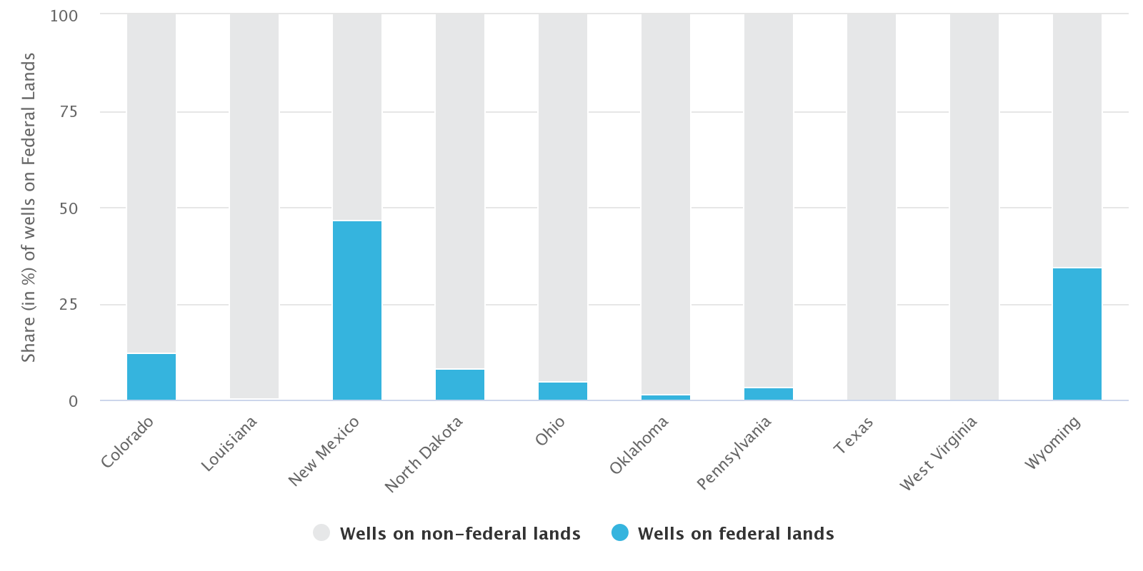 Federal Leases